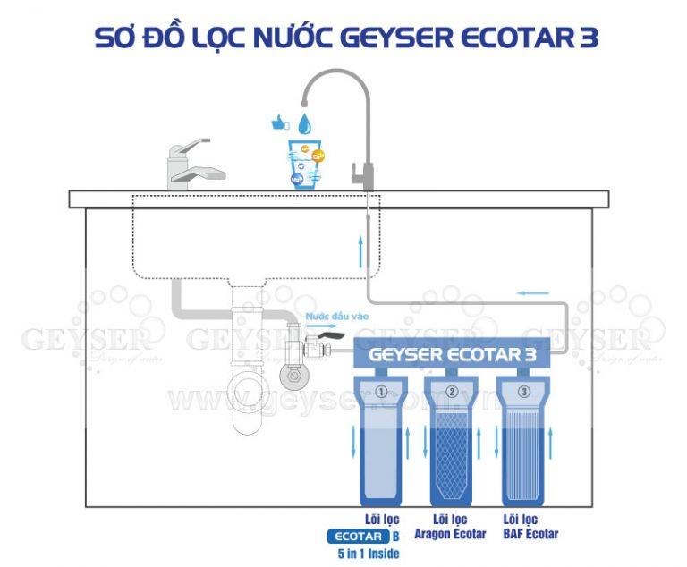 So do lap dat cua may loc nuoc nano geyser ecotar 3 model 2017