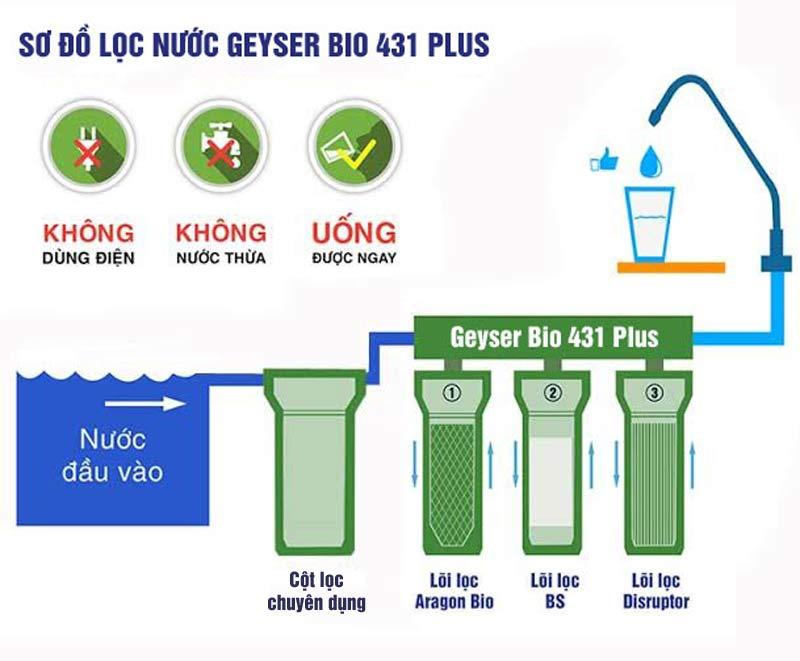 So do nguyen ly hoat dong cua may geyser bio 431plus