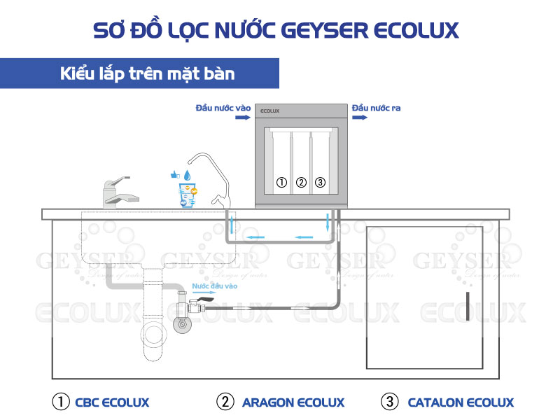 so do ECOLUX tren ban
