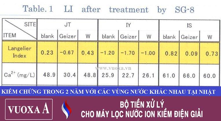 kha nang xu ly may loc nuoc nanogeyser vuoxa 1